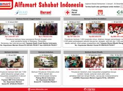 Program Donasi-Ku Alfamart
